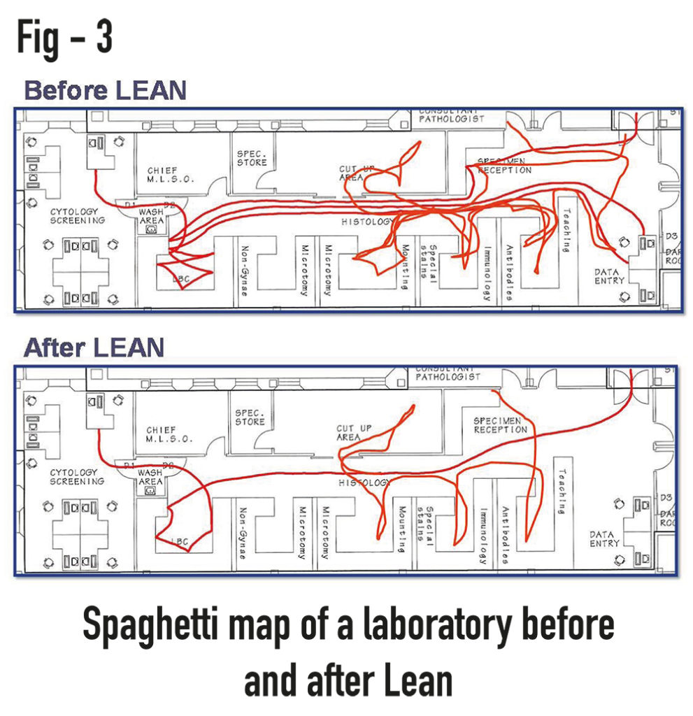 figure 3 spaghetti map laboratory before and after lean. Black Bedroom Furniture Sets. Home Design Ideas