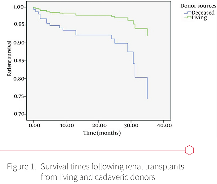 Figure 1: Survival times following renal transplantation from living and cadaveric donors