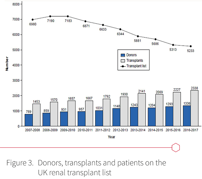 Donors, transplants and patients on the UK renal transplant list