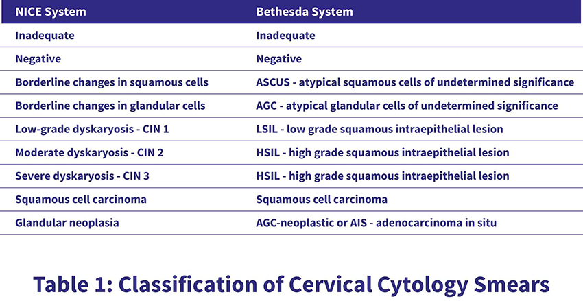 Table 1 - Classification of Cervical Cytology Smears